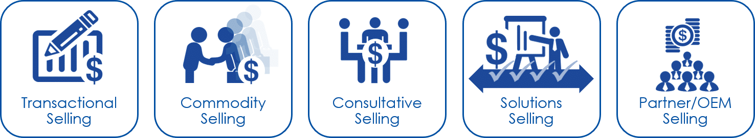 Sales Approaches Code 21