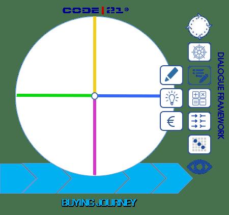 Solution Selling Conversation Model